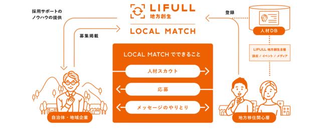 地方暮らしのミスマッチを軽減する「LOCAL MATCH」ティザーサイト公開-LIFULL