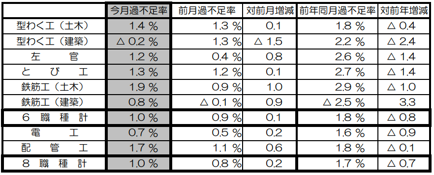 10月の建設労働需給は1.0%不足 国交省調べ