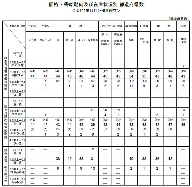 11月の主要建設資材需給動向は「均衡」 国交省調べ