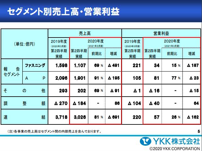 AP事業は営業利益22.6%減 YKKグループ第2四半期業績