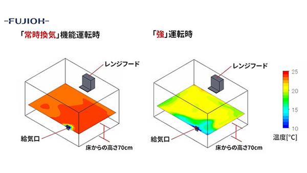 「換気の喚起」Webサイトで冬の効率的な換気シミュレーション公開-FUJIOH