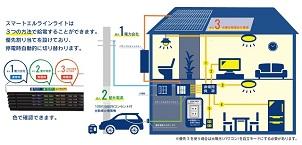 非常時に最大100V1500Wの電力供給システム本格販売