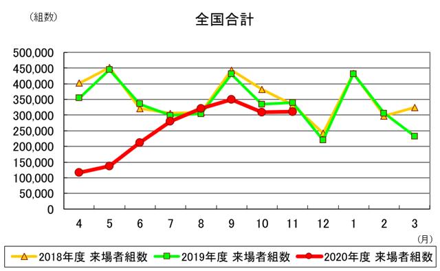 11月の住宅展示場来場者、3カ月連続減少-住展協調べ