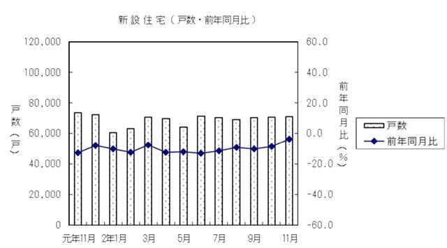 11月住宅着工戸数、持家16カ月ぶりに増加も低水準