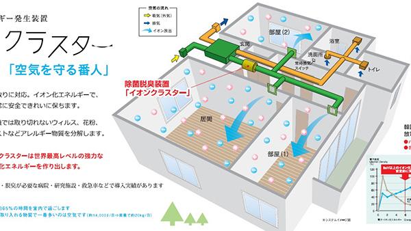 空間を除菌・消臭する「イオンクラスター」換気システム組み込み型発売