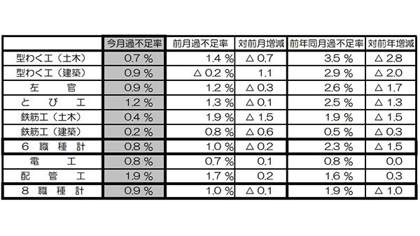 11月の建設労働需給は0.9%不足 国交省調べ