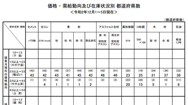 12月の主要建設資材需給動向は「均衡」 国交省調べ