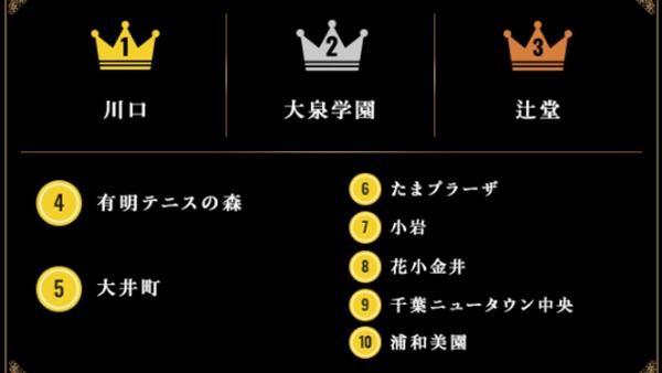 「本当に住みやすい街大賞」埼玉・川口が2年連続トップ-アルヒ
