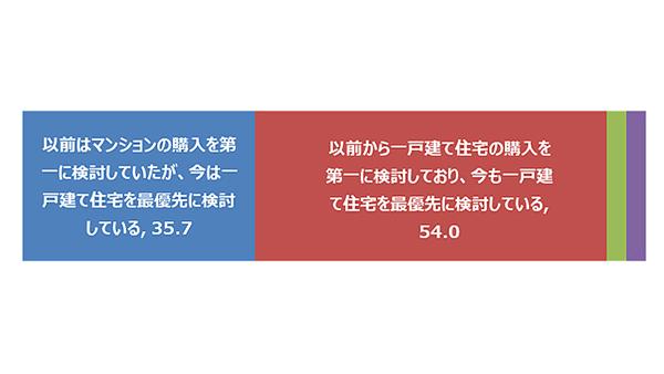 在宅勤務の長期化で「戸建て志向」が顕著に?-日本経済社調べ