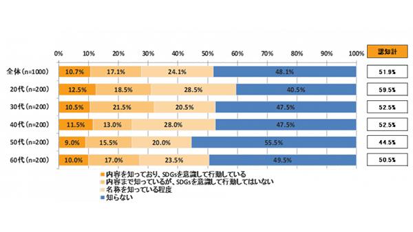 「SDGs」認知は5割超も行動には移せず?-ネオマーケティング・豊島共同調べ