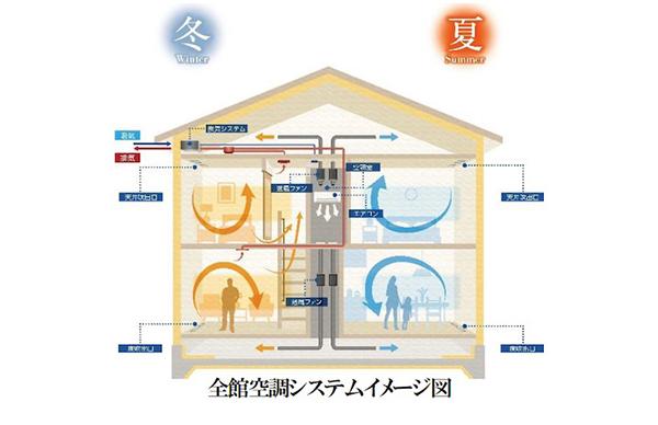 GLホーム、エアコン1台によるオリジナル全館空調を開発