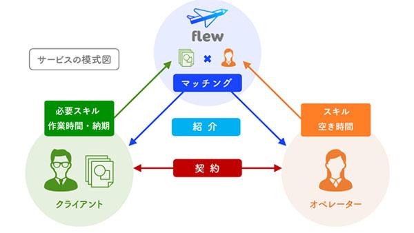 CAD作業特化クラウドソーシングサービス 「flew」本格運用開始