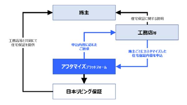 """住宅保証手続きをウェブ上で完結する""""アフタマイズ""""プラットフォーム-日本リビング保証"""