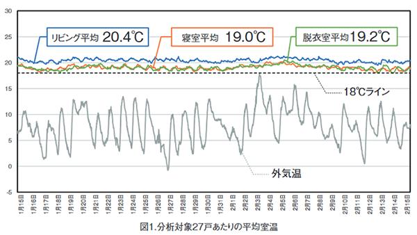 エコワークス、G2住宅の室温を大規模調査 厳寒期のリビング平均室温は20.4°C