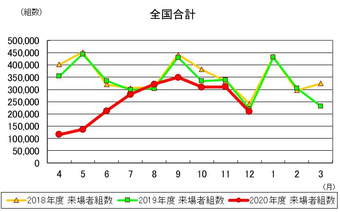 12月の住宅展示場来場者、4カ月連続減少-住展協調べ