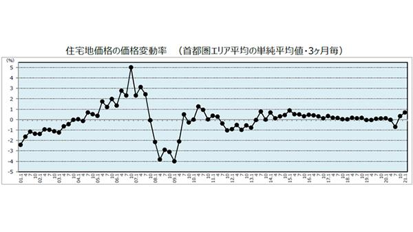野村不UN調査住宅地価格、首都圏平均2Q連続プラス