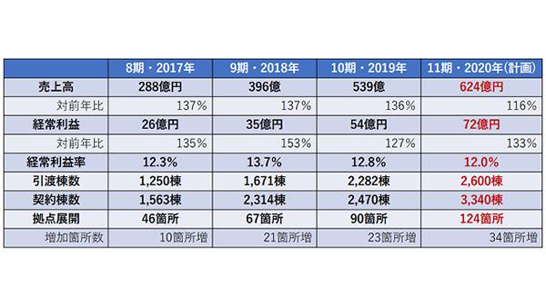 アイ工務店、10年間で住宅会社の売上高成長率1位に-東京商工リサーチ調査