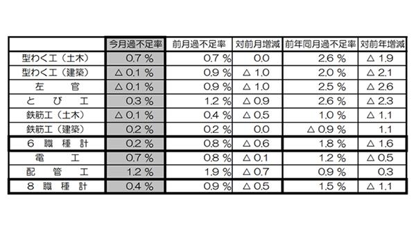 12月の建設労働需給は0.4%不足、配管工の不足率1.2%で最大 国交省調べ