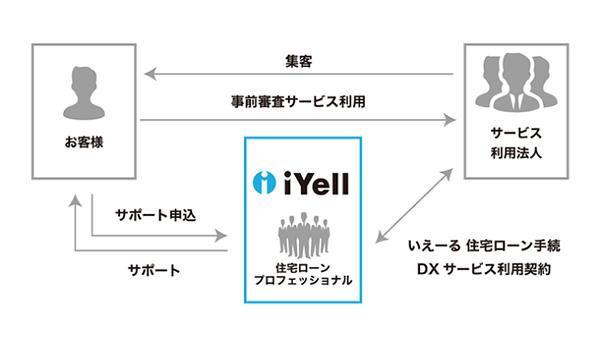 iYell、サービス事業者向け「いえーる 住宅ローン手続きDXサービス」提供開始