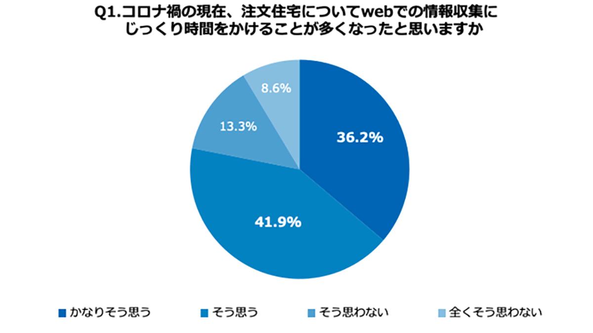 コロナ禍の注文住宅検討、8割が「ウェブでの情報収集増えた」-全研本社調べ