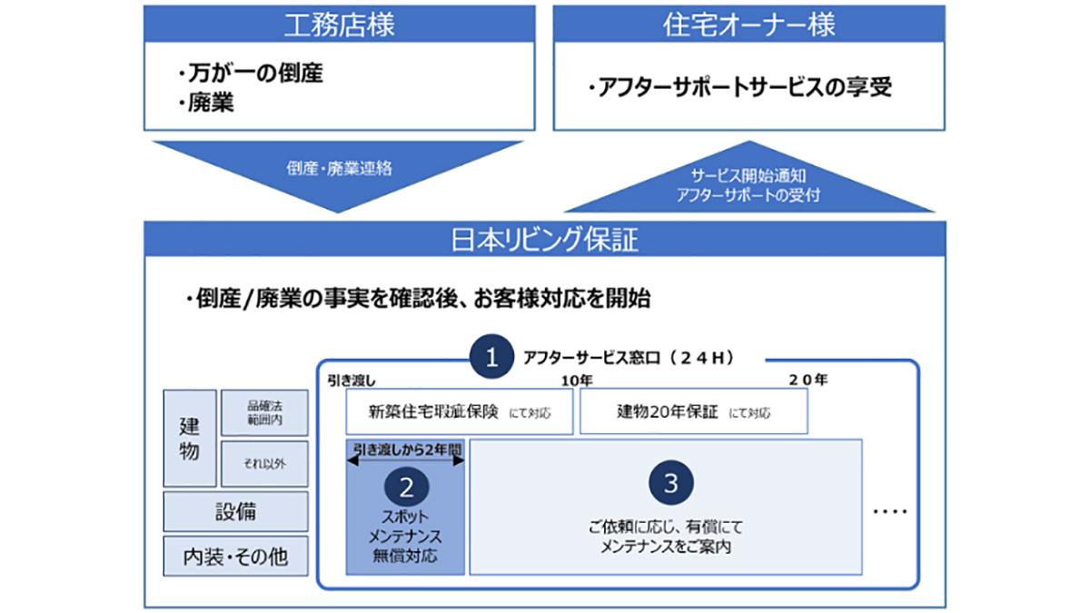 工務店廃業時にアフターサービスを継承する新サービス-日本リビング保証
