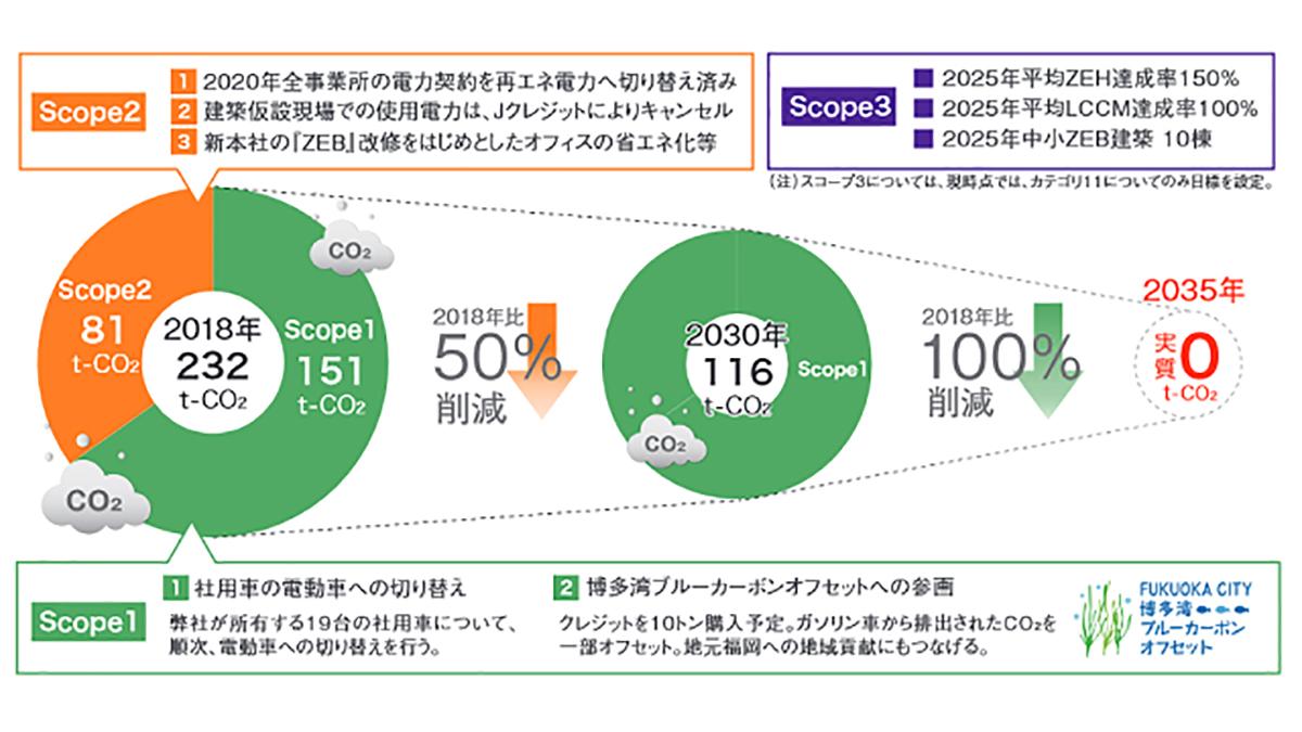エコワークス、九州初のSBT認定取得 CO2排出量ゼロ目標を2035年に前倒し
