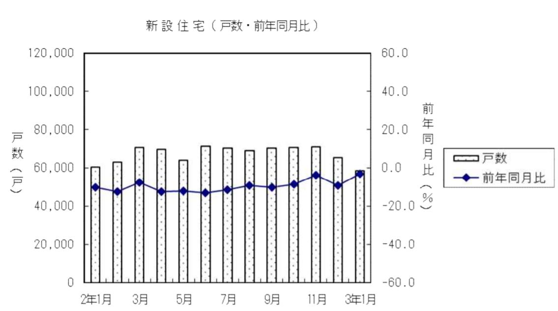 1月の住宅着工、持家3カ月連続増加も低水準