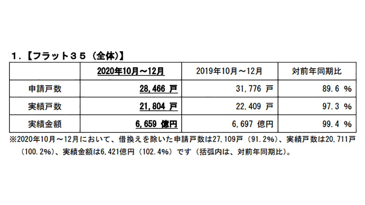 10~12月のフラット35申請戸数、前年同期比10.4%減