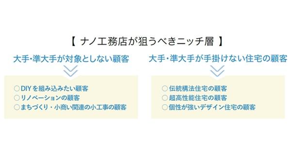 【nano工務店の経営術・特別編】ナノ工務店の理想像を探る(後編)