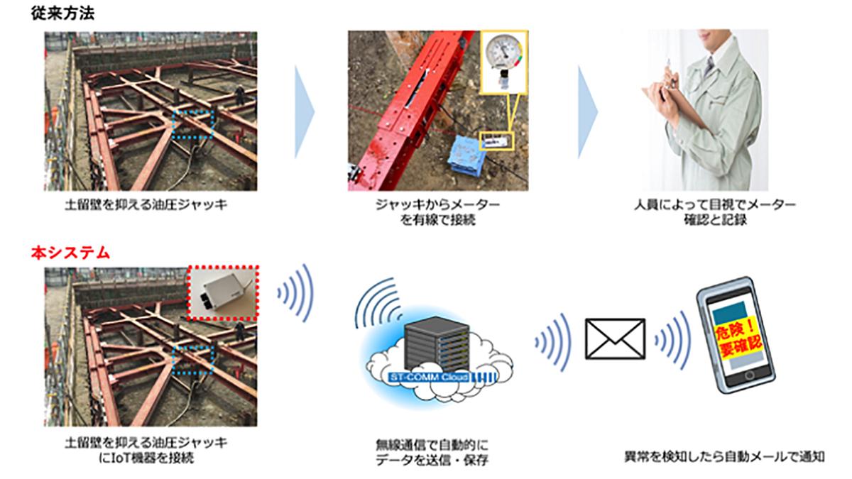 IoT技術で工事現場の油圧ジャッキを遠隔でモニタリング可能に-CACH