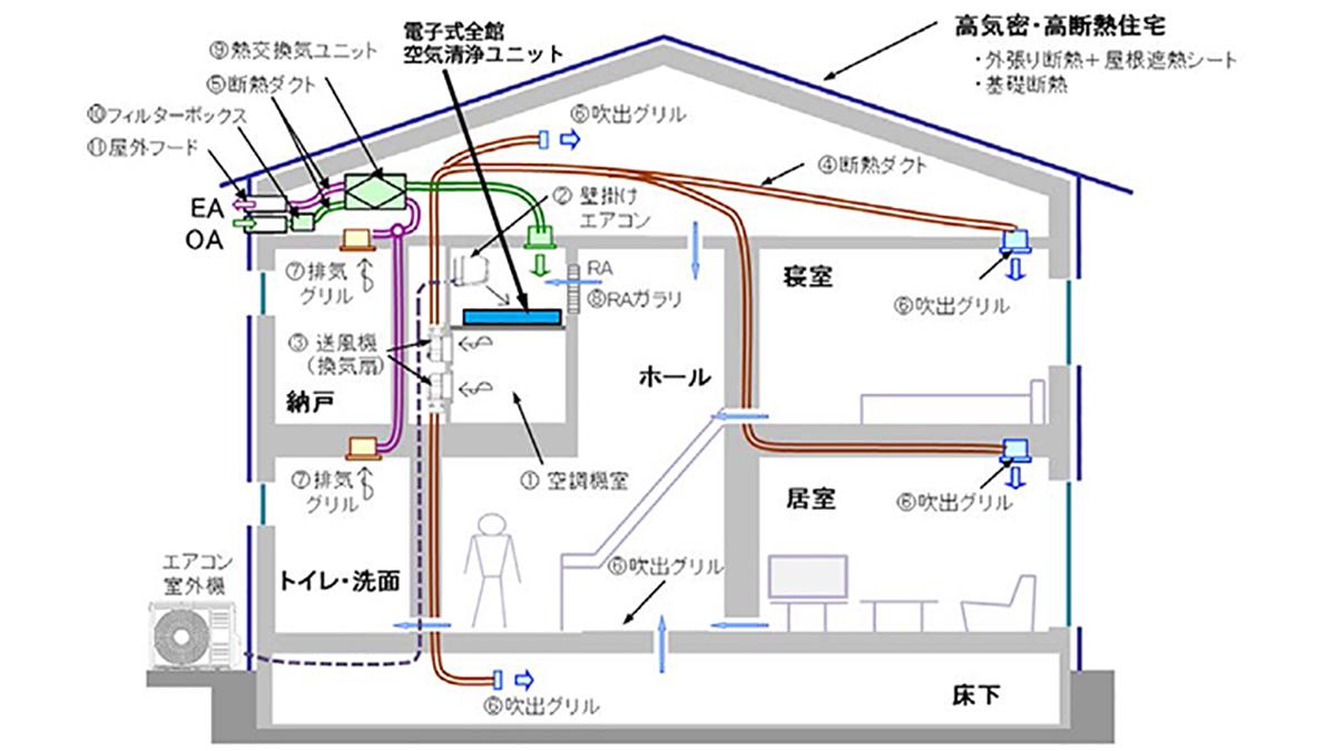 大風量還気+空気洗浄で感染対策を 住宅用「新・全館空調システム」発売
