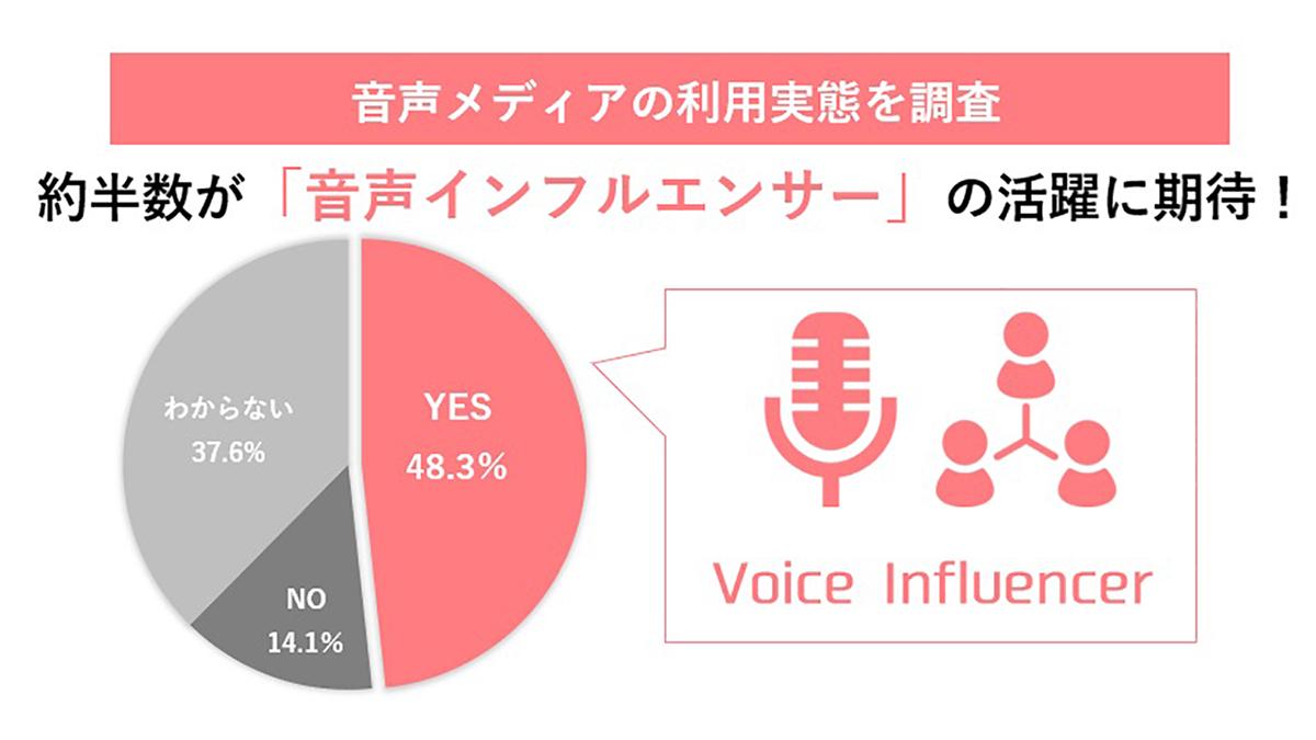ニーズ高まる音声メディア、20~30代の利用率・期待値は?-トレンダーズ調査