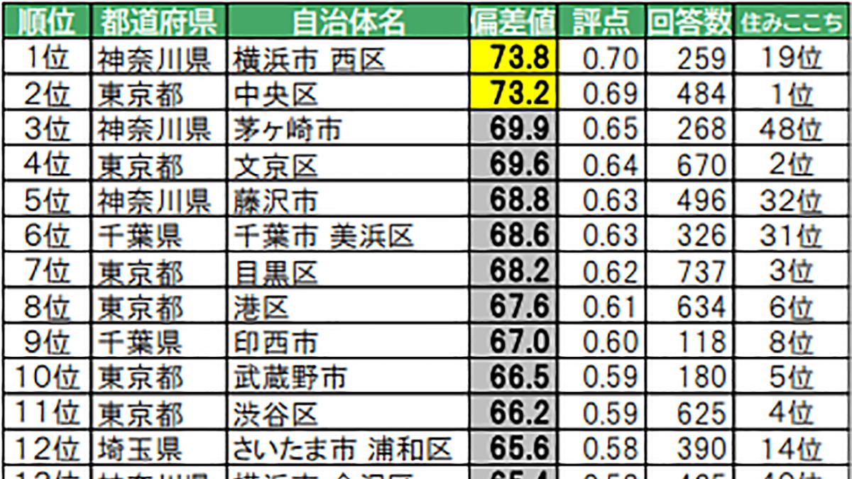 「住み続けたい街ランキング」横浜市西区・芦屋市がトップに-大東建託調べ