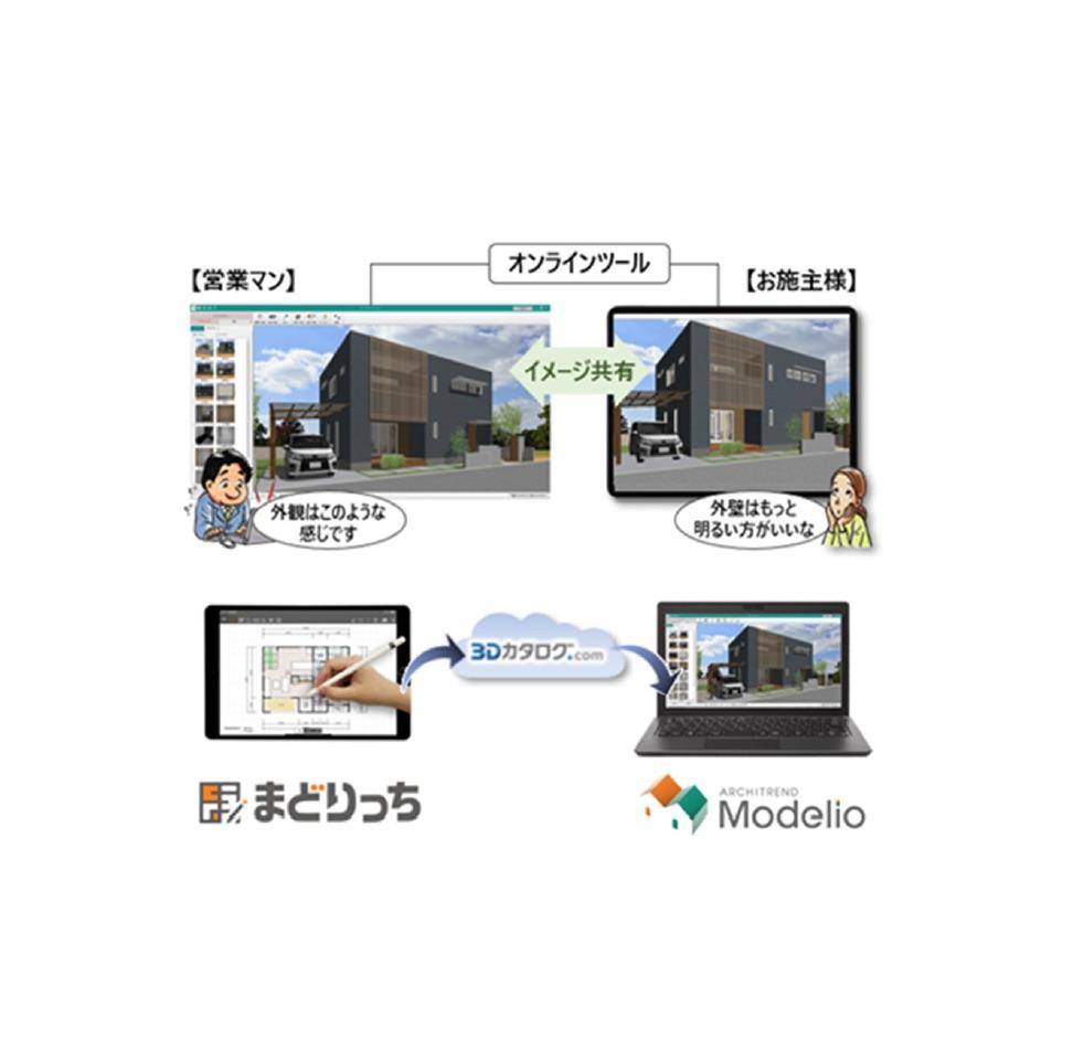 住宅プレゼンソフトにオンライン商談支援機能を搭載ー福井コンピュータアーキテクト