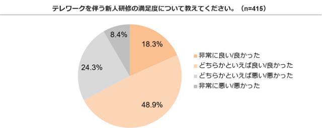 新卒社員の7割がテレワークに満足 新人研修の満足度調査