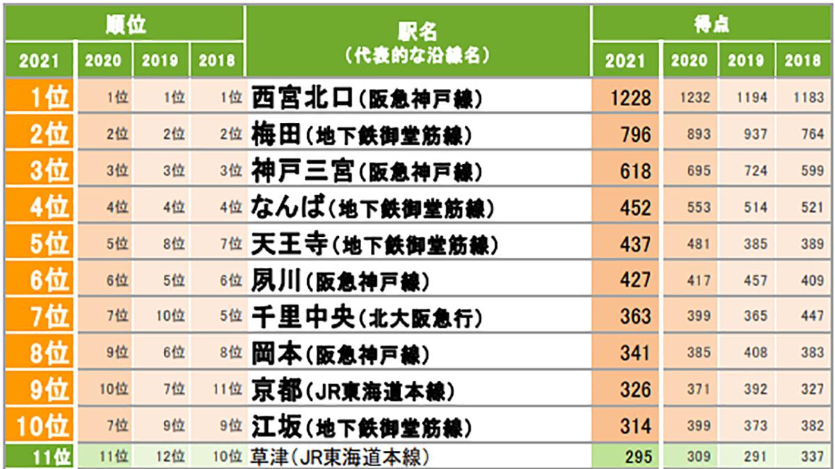 SUUMO住みたい街ランキング 関西は4年連続「西宮北口」がトップ