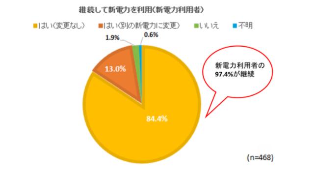 新電力利用者の97%が継続意向-Looop調べ