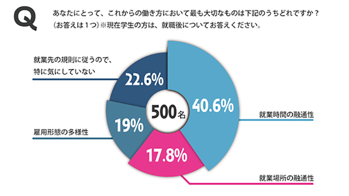 社会人の35%に引越し意向 働き方の多様化で価値観に変化?-フロンティアコンサルティング調べ