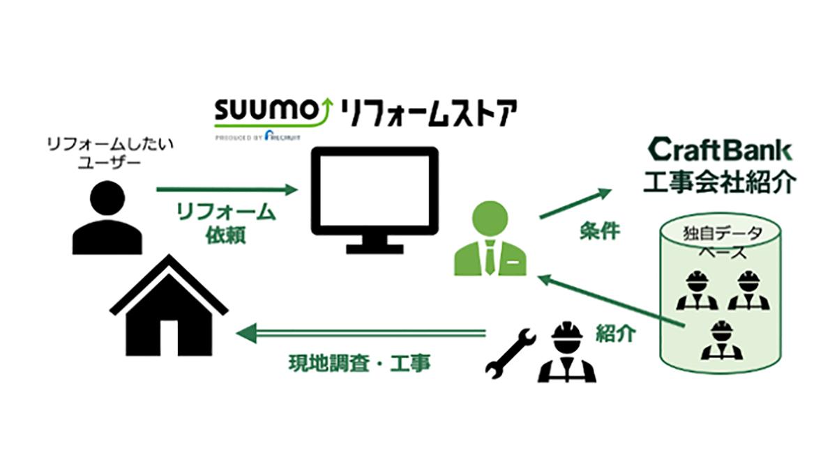 クラフトバンク、SUUMOリフォームストアへ工事会社紹介サービスなど提供