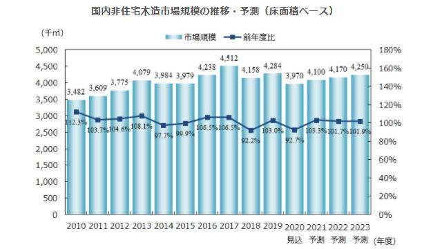 2019年度の非住宅木造市場、前年度比110.5%で2017年度に次ぐ-矢野経済研究所