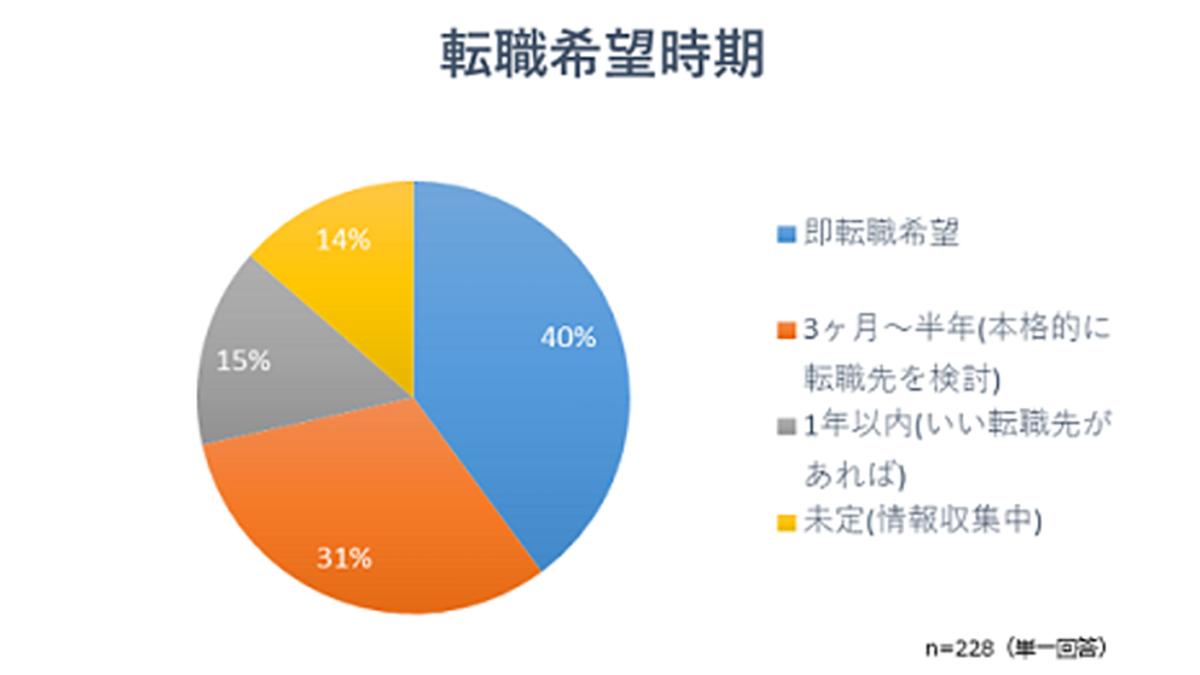 不動産業界への転職希望者、7割が20~30代-アルヒキャリア
