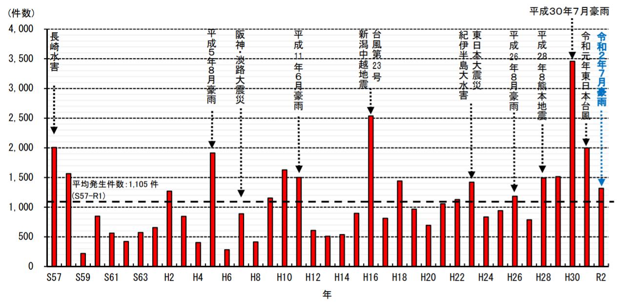2020年の土砂災害は平均の約1.2倍 国交省発表