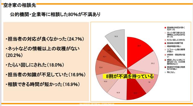 空き家活用の相談先に「不満」約8割 ジェクトワン調べ