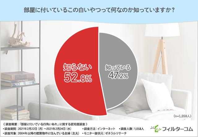 「部屋に付いている四角いあれ」換気口と知らない5割以上 日本住材調べ