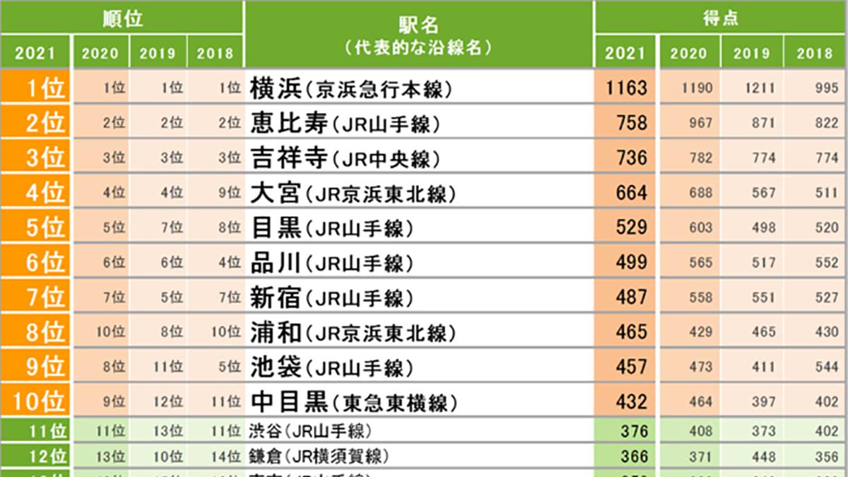SUUMO住みたい街ランキング関東版、4年連続「横浜」がトップ