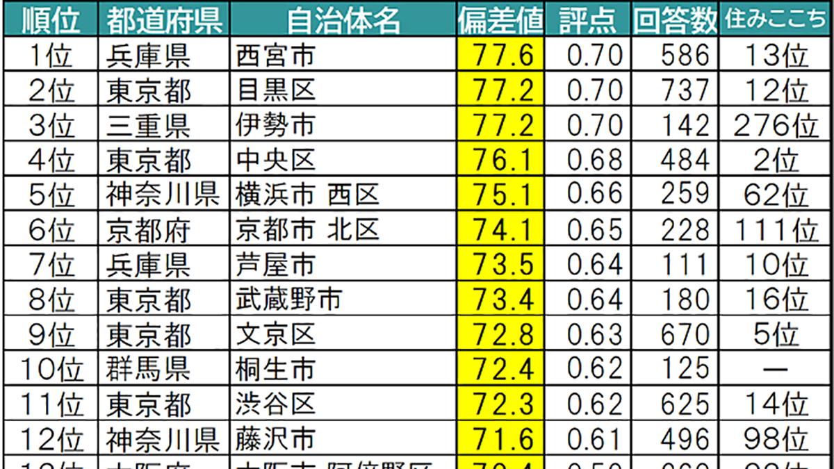 愛着のある街&住み続けたい街ランキング、1位はともに兵庫県-大東建託調べ
