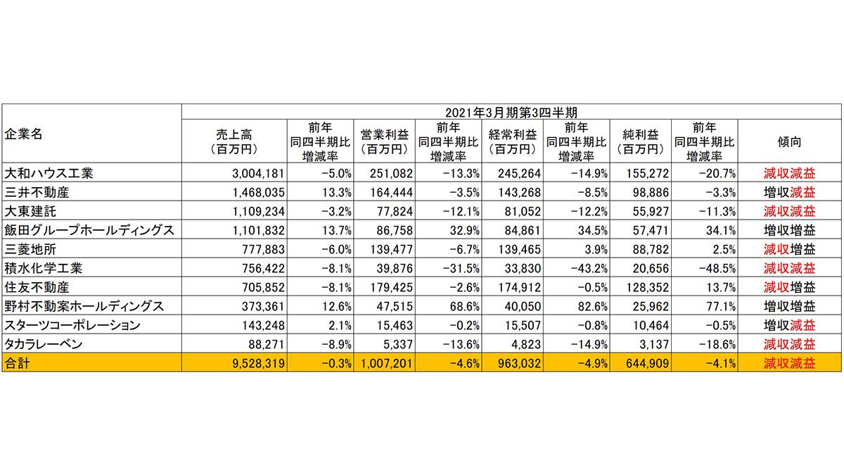 建設関連6業種の3Q決算、住宅・不動産業は2Q比で売上高・純利益ともに改善