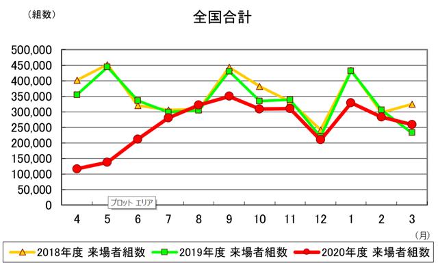 3月の住宅展示場来場者、7カ月ぶり増加 住展協調べ