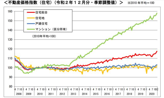 12月の不動産価格指数、「住宅総合」は前月比1.6%増―国交省調べ