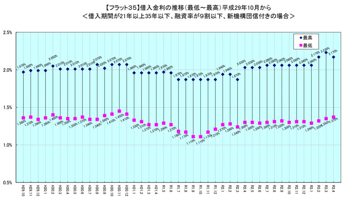 「フラット35」金利、最低金利3カ月連続上昇
